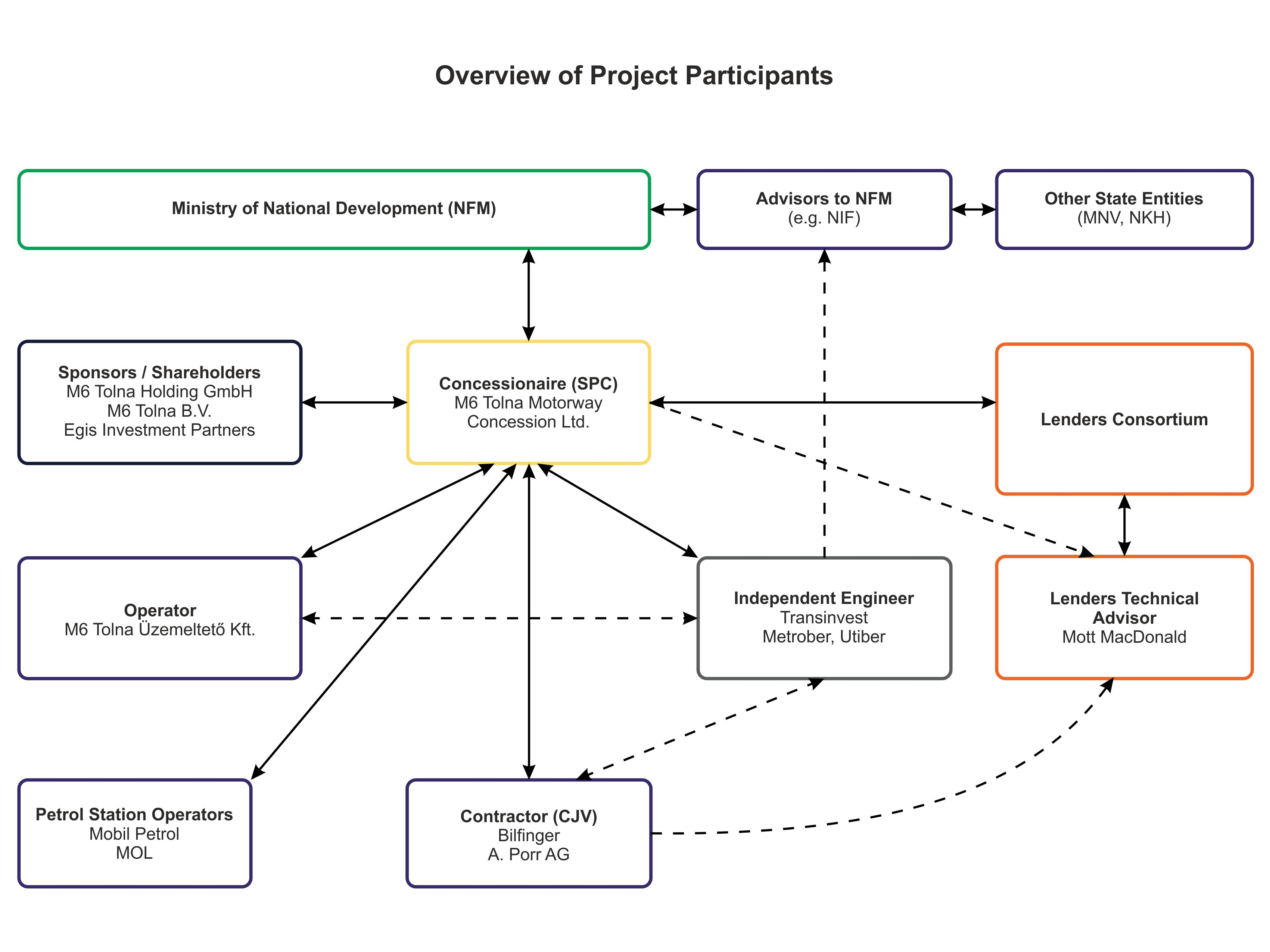 m6tolna-organization